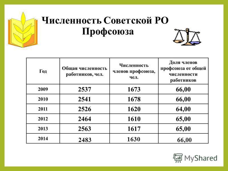 Численность Советской РО Профсоюза 1630 2483 66,00