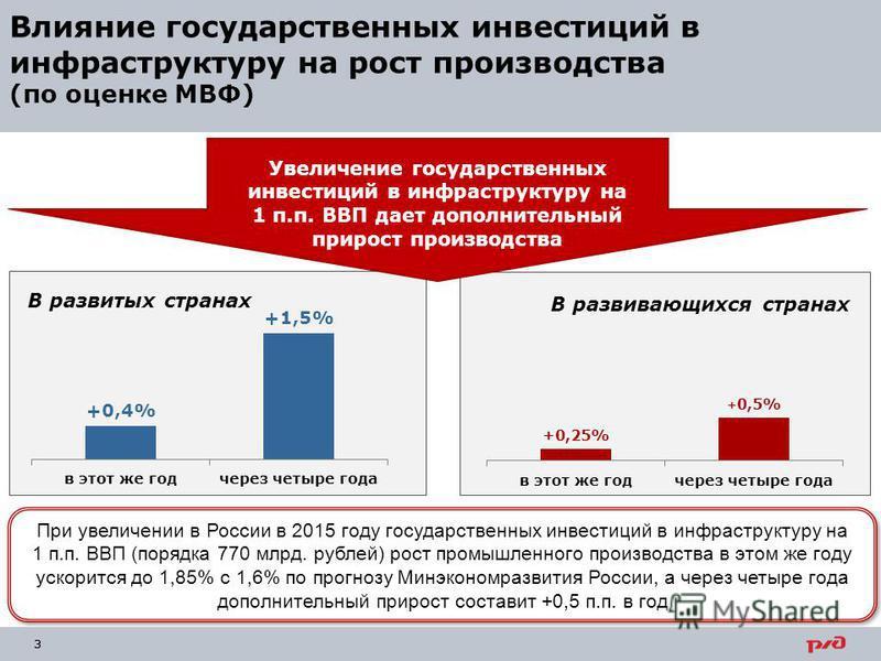 33 Влияние государственных инвестиций в инфраструктуру на рост производства (по оценке МВФ) Увеличение государственных инвестиций в инфраструктуру на 1 п.п. ВВП дает дополнительный прирост производства В развивающихся странах При увеличении в России