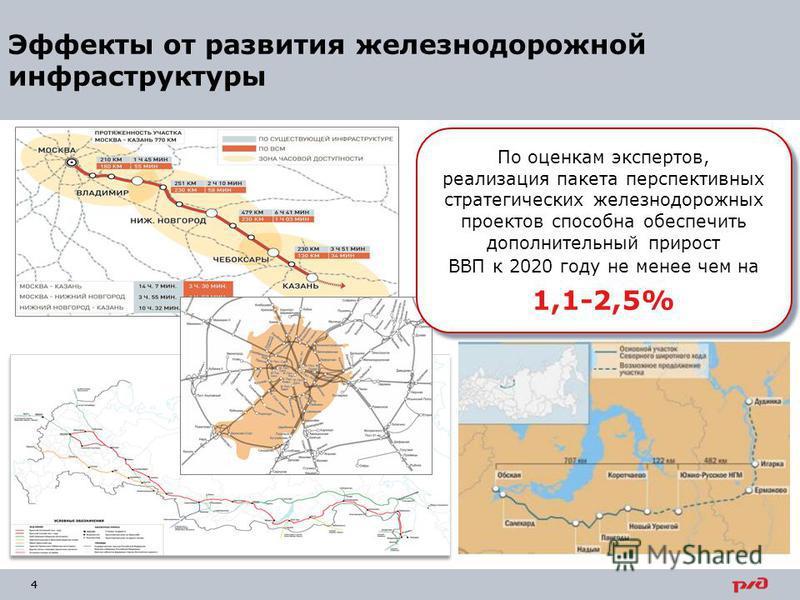 44 Эффекты от развития железнодорожной инфраструктуры По оценкам экспертов, реализация пакета перспективных стратегических железнодорожных проектов способна обеспечить дополнительный прирост ВВП к 2020 году не менее чем на 1,1-2,5% По оценкам эксперт