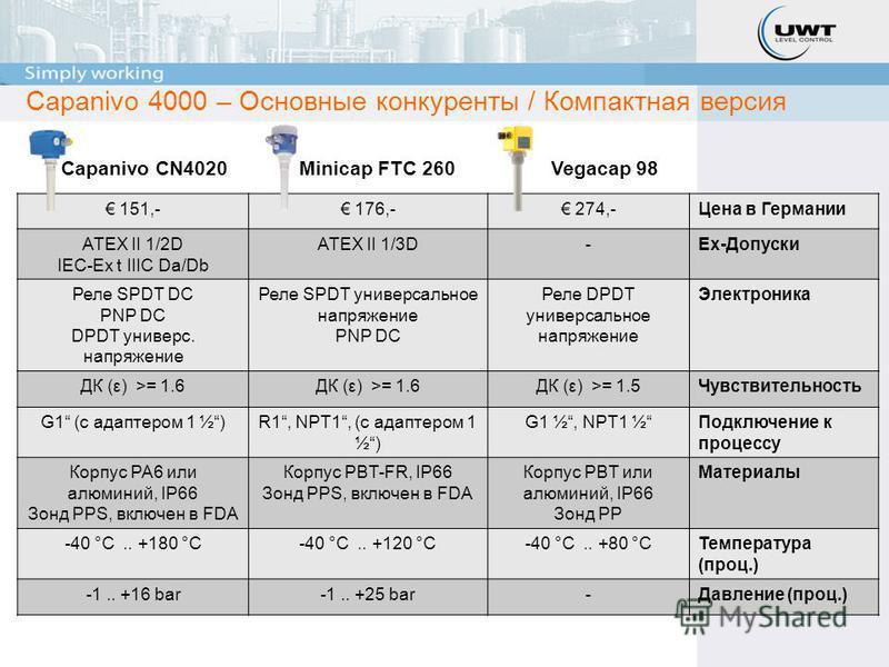 Capanivo 4000 – Основные конкуренты / Компактная версия Minicap FTC 260Capanivo CN4020Vegacap 98 151,- 176,- 274,-Цена в Германии ATEX II 1/2D IEC-Ex t IIIC Da/Db ATEX II 1/3D-Ex-Допуски Реле SPDT DC PNP DC DPDT универс. напряжение Реле SPDT универса