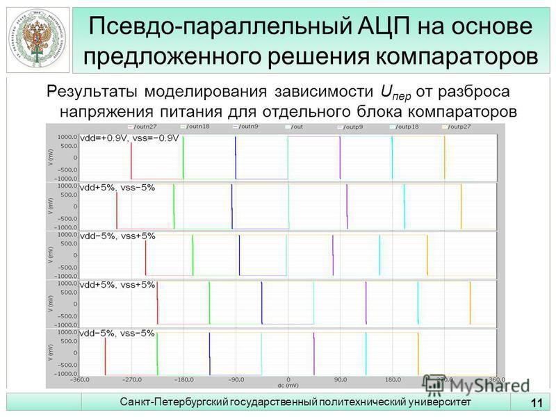 Псевдо-параллельный АЦП на основе предложенного решения компараторов Результаты моделирования зависимости U пер от разброса напряжения питания для отдельного блока компараторов 11 Санкт-Петербургский государственный политехнический университет