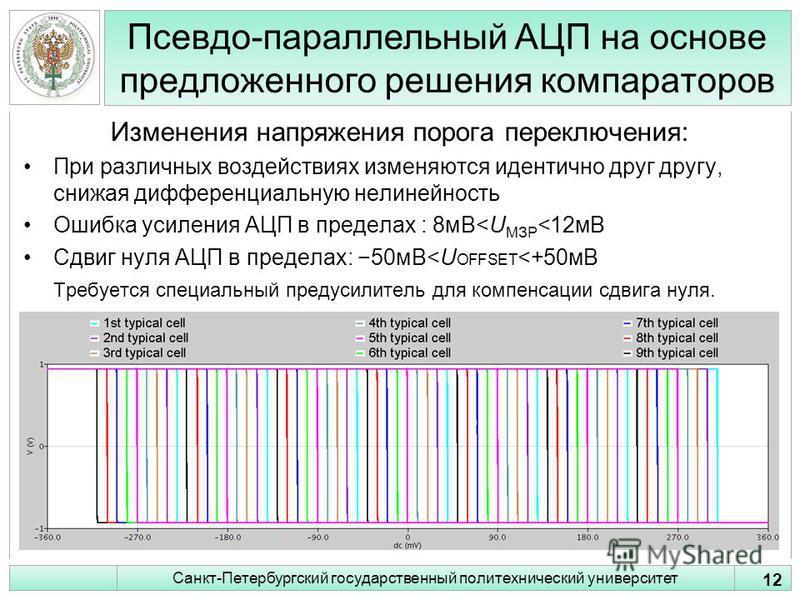 Псевдо-параллельный АЦП на основе предложенного решения компараторов Изменения напряжения порога переключения: При различных воздействиях изменяются идентично друг другу, снижая дифференциальную нелинейность Ошибка усиления АЦП в пределах : 8 мВ