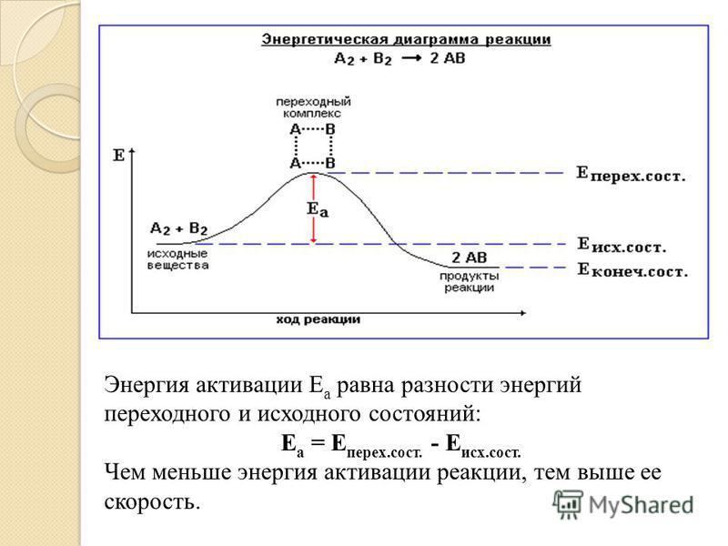 Энергия активации Е а равна разности энергий переходного и исходного состояний: Е а = Е перех.сост. - Е исх.сост. Чем меньше энергия активации реакции, тем выше ее скорость.