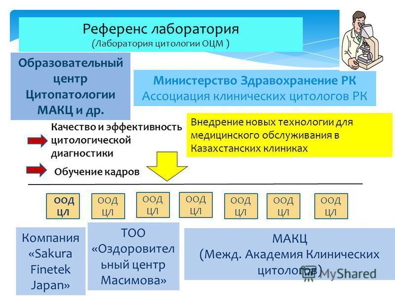 Референс лаборатория (Лаборатория цитологии ОЦМ ) Образовательный центр Цитопатологии МАКЦ и др. Министерство Здравохранение РК Ассоциация клинических цитологов РК ООД ЦЛ Внедрение новых технологии для медицинского обслуживания в Казахстанских клиник