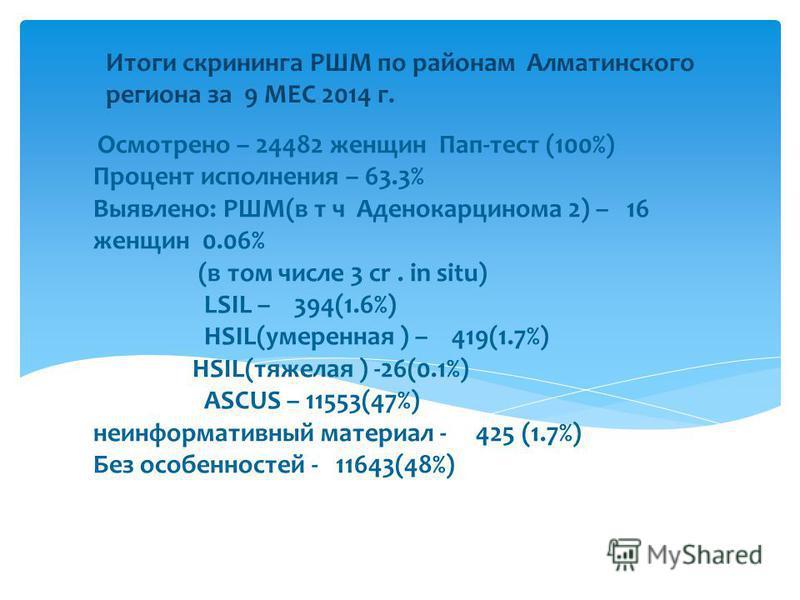 Итоги скрининга РШМ по районам Алматинского региона за 9 МЕС 2014 г. Осмотрено – 24482 женщин Пап-тест (100%) Процент исполнения – 63.3% Выявлено: РШМ(в т ч Аденокарцинома 2) – 16 женщин 0.06% (в том числе 3 cr. in situ) LSIL – 394(1.6%) HSIL(умеренн