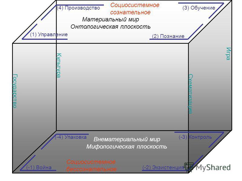 Материальный мир Онтологическая плоскость Внематериальный мир Мифологическая плоскость (4) Производство (2) Познание (1) Управление (3) Обучение (-1) Война(-2) Экзистенция (-4) Упаковка(-3) Контроль Государство Схематизация Игра Культура Социосистемн
