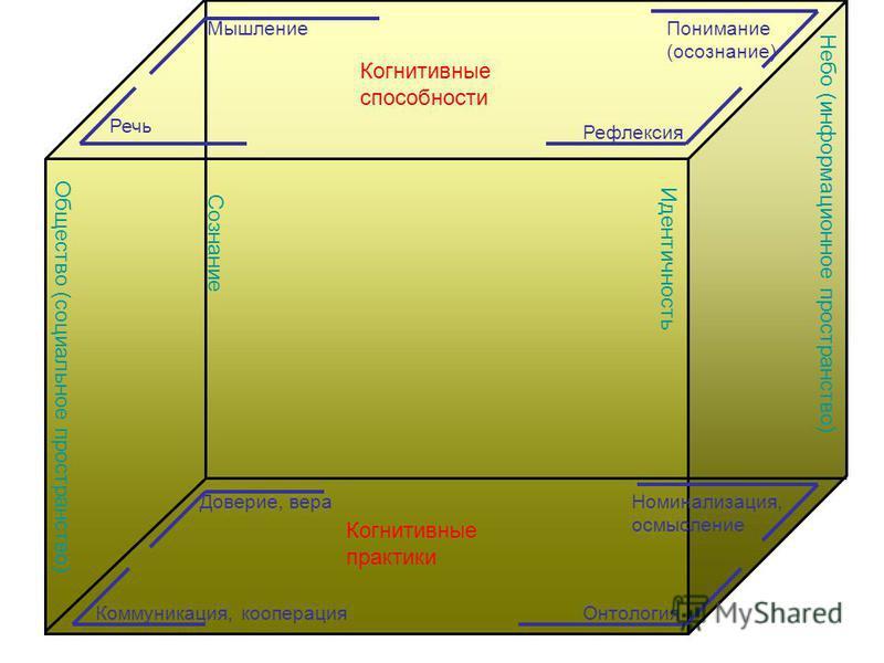 Мышление Рефлексия Речь Понимание (осознание) Коммуникация, кооперация Онтология Доверие, вера Номинализация, осмысление Общество (социальное пространство) Небо (информационное пространство) Сознание Идентичность Когнитивные способности Когнитивные п