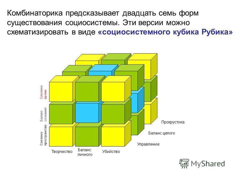 Комбинаторика предсказывает двадцать семь форм существования социосистемы. Эти версии можно схематизировать в виде «социосистемного кубика Рубика» Творчество Убийство Баланс личного Сложное пространство Сложное время Баланс сознания Прокрустика Управ