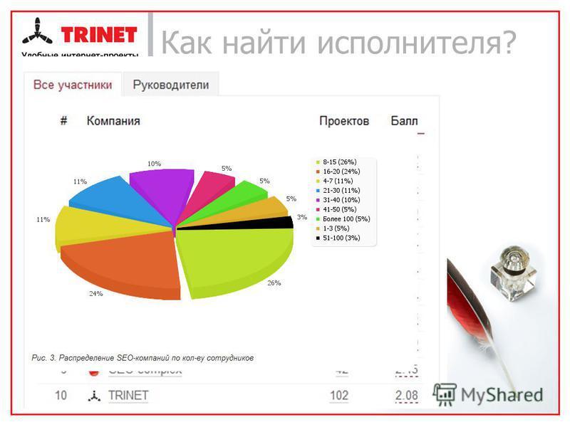 Как найти исполнителя? Первичный отбор Рейтинги (прим. Рейтинг Рунета) Результаты рейтинга География Кол-во сотрудников Время работы на рынке Кол-во проектов Стоимость И т.д. 7