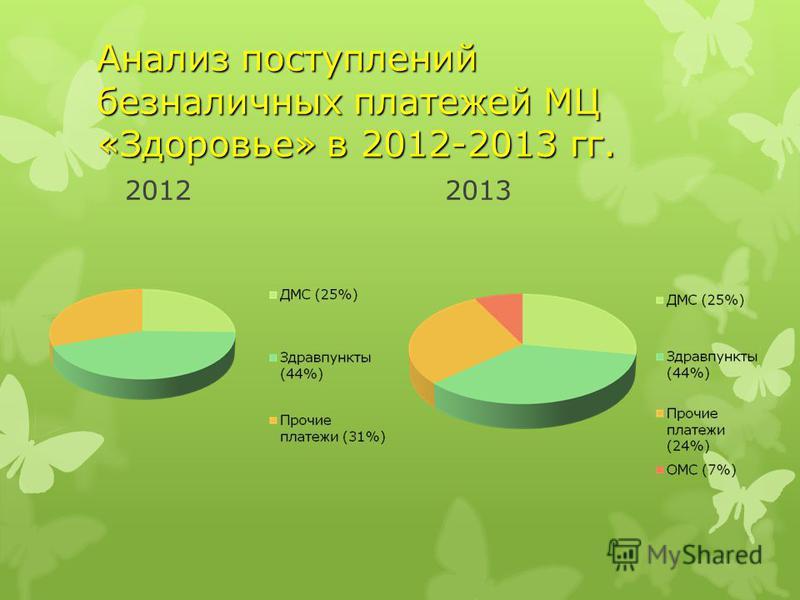 Анализ поступлений безналичных платежей МЦ «Здоровье» в 2012-2013 гг. 20122013