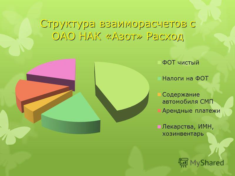 Структура взаиморасчетов с ОАО НАК «Азот» Расход