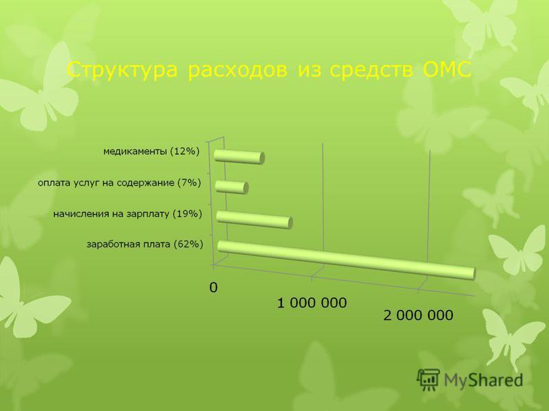 Структура расходов из средств ОМС