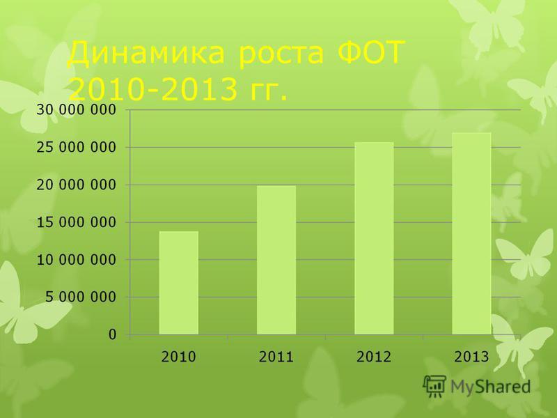 Динамика роста ФОТ 2010-2013 гг.