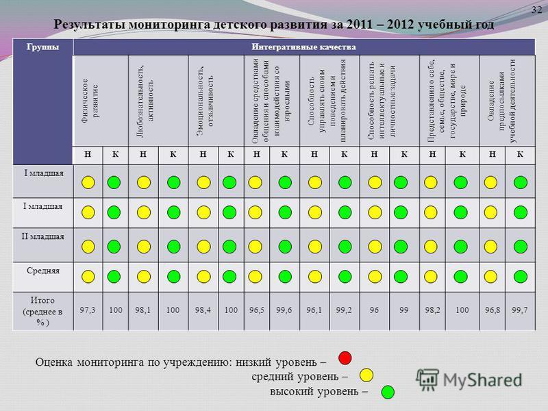 Результаты мониторинга дотского развития за 2011 – 2012 учебный год Группы Интегративные качества Физическое развитие Любознательность, активность Эмоциональность, отзывчивость Овладение средствами общения и способами взаимодействия со взрослыми Спос