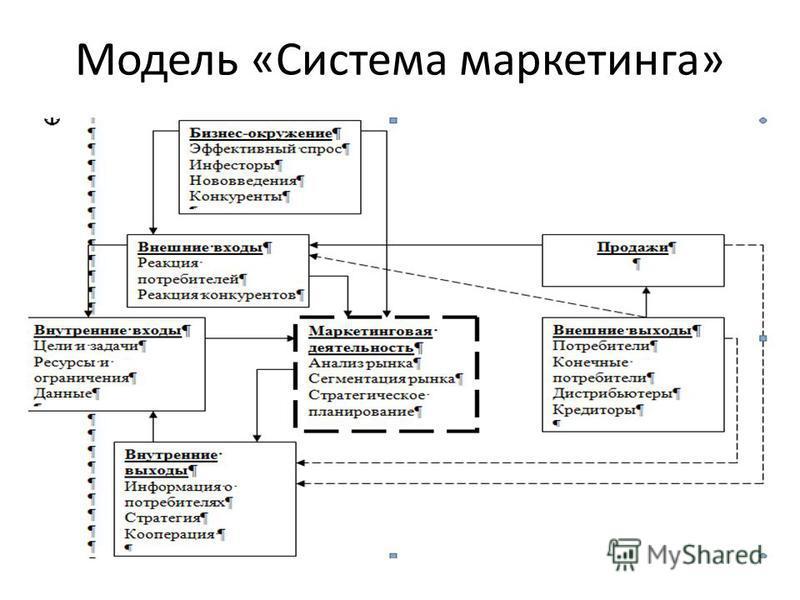 Модель «Система маркетинга»