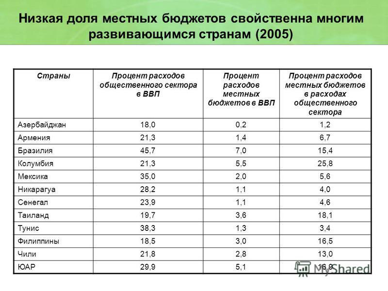 Низкая доля местных бюджетов свойственна многим развивающимся странам (2005) Страны Процент расходов общественного сектора в ВВП Процент расходов местных бюджетов в ВВП Процент расходов местных бюджетов в расходах общественного сектора Азербайджан 18