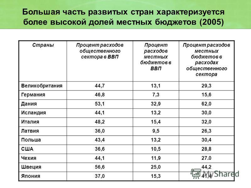 Большая часть развитых стран характеризуется более высокой долей местных бюджетов (2005) Страны Процент расходов общественного сектора в ВВП Процент расходов местных бюджетов в ВВП Процент расходов местных бюджетов в расходах общественного сектора Ве