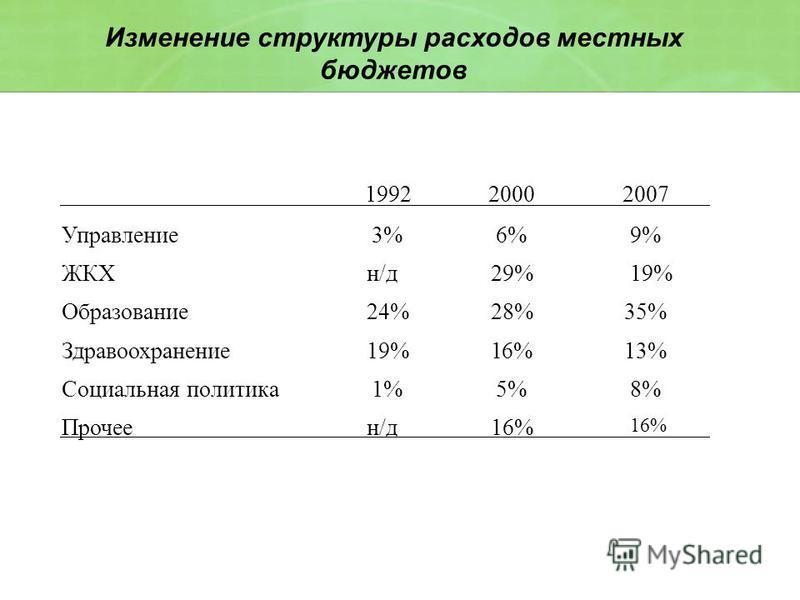 Изменение структуры расходов местных бюджетов 1992 2000 2007 Управление 3% 6% 9% ЖКХ н/д 29% 19% Образование 24% 28% 35% Здравоохранение 19% 16% 13% Социальная политика 1% 5% 8% Прочее н/д 16%