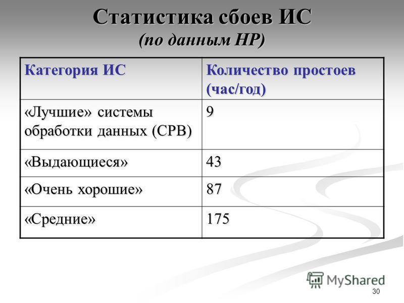30 Статистика сбоев ИС (по данным HP) Категория ИС Количество простоев (час/год) «Лучшие» системы обработки данных (СРВ) 9 «Выдающиеся»43 «Очень хорошие» 87 «Средние»175