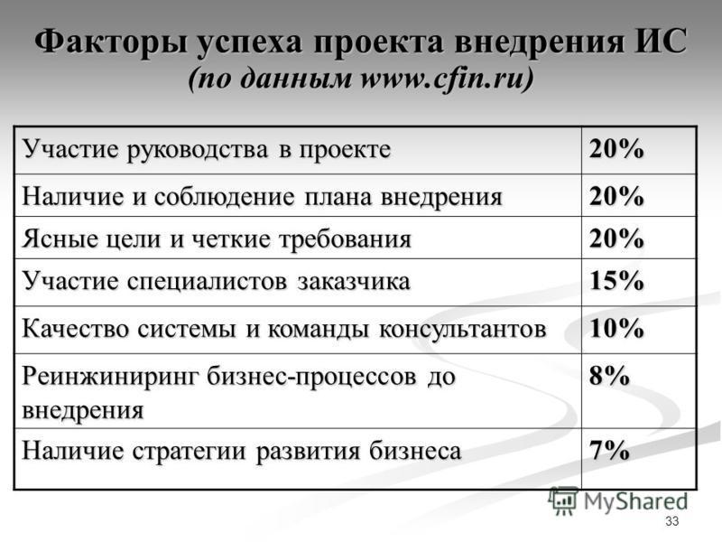 33 Факторы успеха проекта внедрения ИС (по данным www.cfin.ru) Участие руководства в проекте 20% Наличие и соблюдение плана внедрения 20% Ясные цели и четкие требования 20% Участие специалистов заказчика 15%15%15%15% Качество системы и команды консул