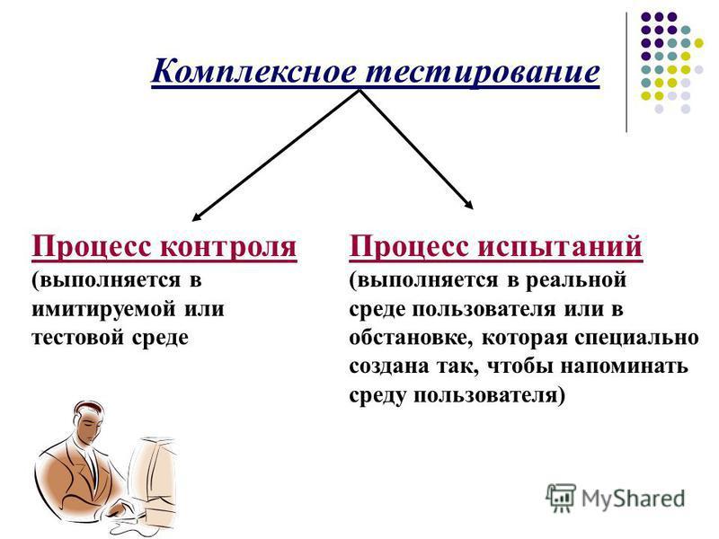 Комплексное тестирование Процесс контроля (выполняется в имитируемой или тестовой среде Процесс испытаний (выполняется в реальной среде пользователя или в обстановке, которая специально создана так, чтобы напоминать среду пользователя)