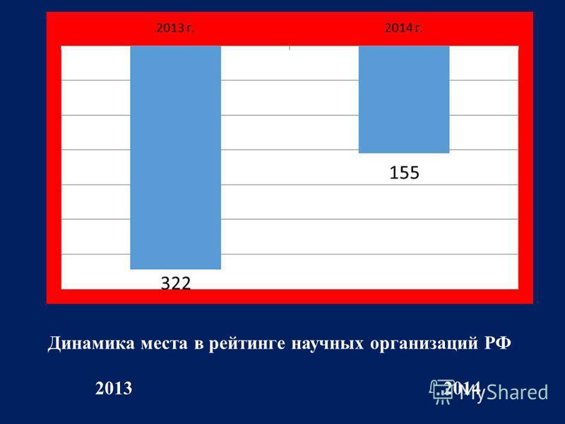 Динамика места в рейтинге научных организаций РФ 2013 2014