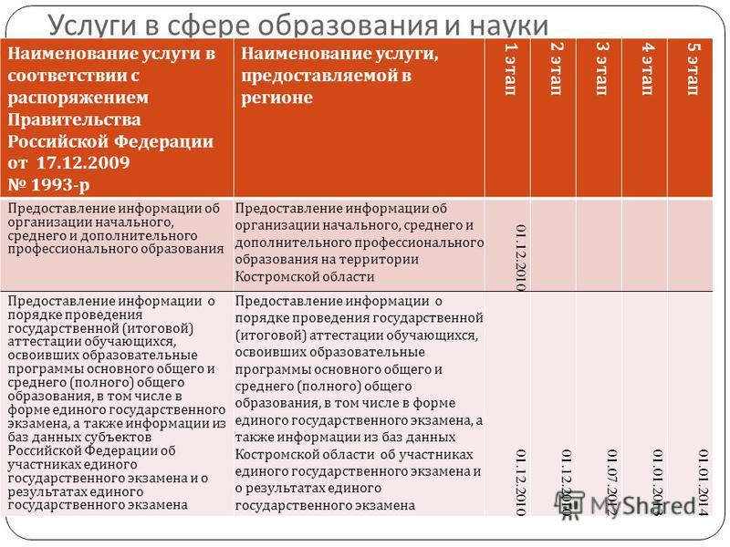 Услуги в сфере образования и науки Наименование услуги в соответствии с распоряжением Правительства Российской Федерации от 17.12.2009 1993- р Наименование услуги, предоставляемой в регионе 1 этап 2 этап 3 этап 4 этап 5 этап Предоставление информации