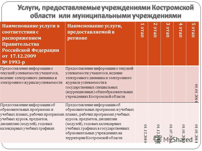 Наименование услуги в соответствии с распоряжением Правительства Российской Федерации от 17.12.2009 1993- р Наименование услуги, предоставляемой в регионе 1 этап 2 этап 3 этап 4 этап 5 этап Предоставление информации о текущей успеваемости учащегося,