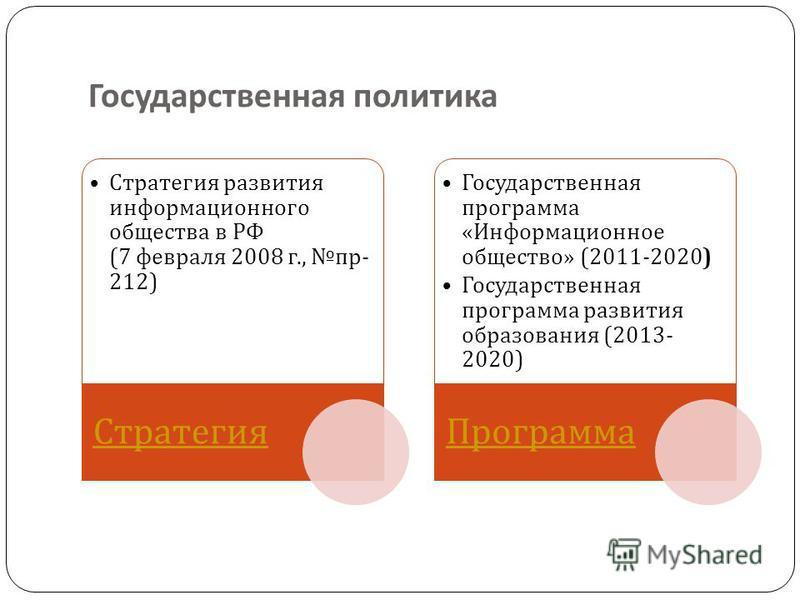 Государственная политика Стратегия развития информационного общества в РФ (7 февраля 2008 г., пр - 212) Стратегия Государственная программа « Информационное общество » (2011-2020) Государственная программа развития образования (2013- 2020) Программа