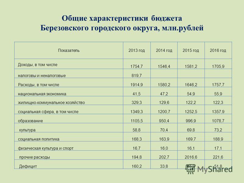 Общие характеристики бюджета Березовского городского округа, млн.рублей Показатель 2013 год 2014 год 2015 год 2016 год Доходы, в том числе 1754,71546,41581,21705,9 налоговы и неналоговые 819,7 Расходы, в том числе 1914,91580,21646,21757,7 национальна