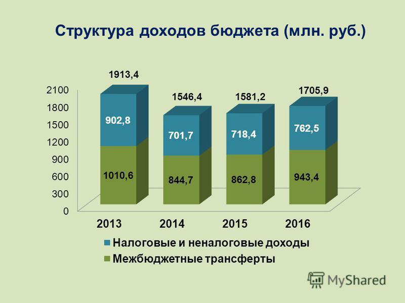 Структура доходов бюджета (млн. руб.)