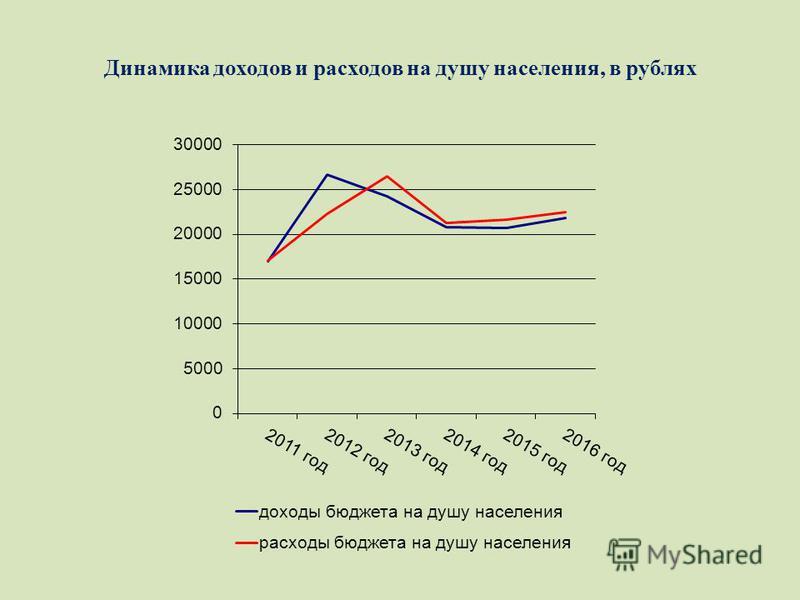 Динамика доходов и расходов на душу населения, в рублях
