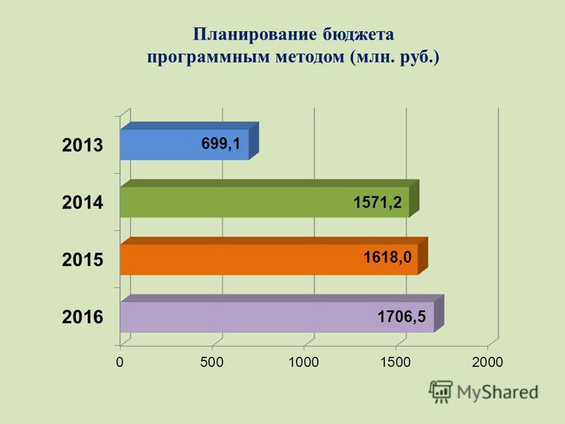 Планирование бюджета программным методом (млн. руб.)