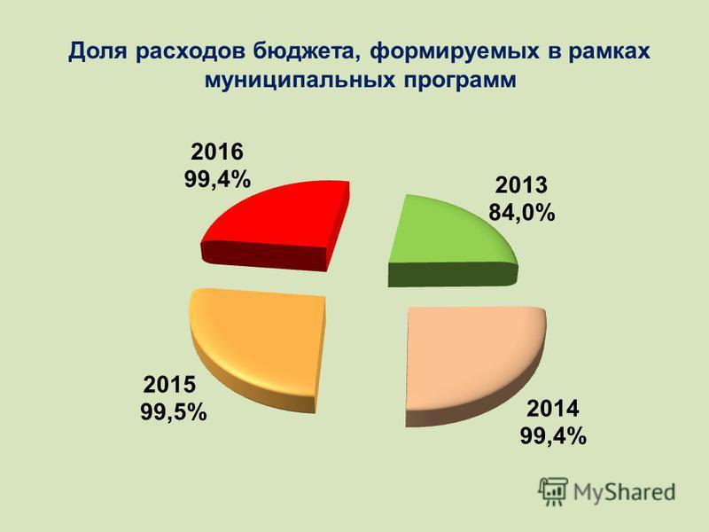 Доля расходов бюджета, формируемых в рамках муниципальных программ