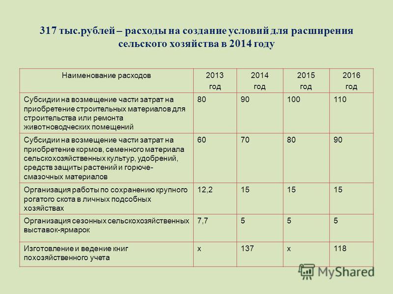 317 тыс.рублей – расходы на создание условий для расширения сельского хозяйства в 2014 году Наименование расходов 2013 год 2014 год 2015 год 2016 год Субсидии на возмещение части затрат на приобретение строительных материалов для строительства или ре