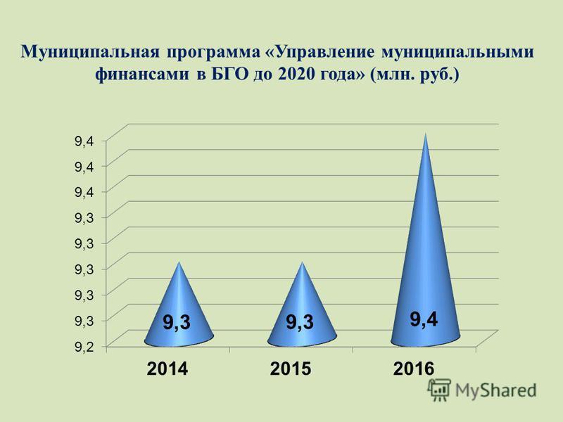 Муниципальная программа «Управление муниципальными финансами в БГО до 2020 года» (млн. руб.)