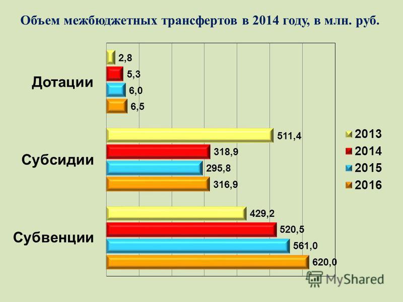 Объем межбюджетных трансфертов в 2014 году, в млн. руб.