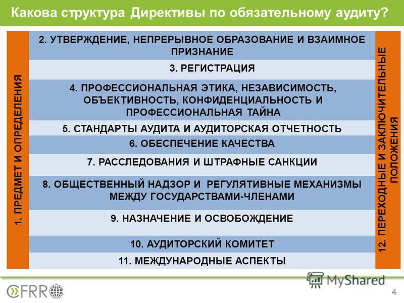Какова структура Директивы по обязательному аудиту? 4 3. РЕГИСТРАЦИЯ 4. ПРОФЕССИОНАЛЬНАЯ ЭТИКА, НЕЗАВИСИМОСТЬ, ОБЪЕКТИВНОСТЬ, КОНФИДЕНЦИАЛЬНОСТЬ И ПРОФЕССИОНАЛЬНАЯ ТАЙНА 1. ПРЕДМЕТ И ОПРЕДЕЛЕНИЯ 12. ПЕРЕХОДНЫЕ И ЗАКЛЮЧИТЕЛЬНЫЕ ПОЛОЖЕНИЯ 2. УТВЕРЖДЕНИ