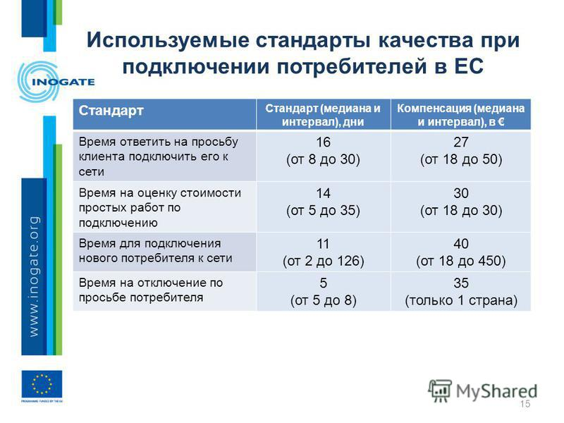Используемые стандарты качества при подключении потребителей в ЕС Стандарт Стандарт (медиана и интервал), дни Компенсация (медиана и интервал), в Время ответить на просьбу клиента подключить его к сети 16 (от 8 до 30) 27 (от 18 до 50) Время на оценку