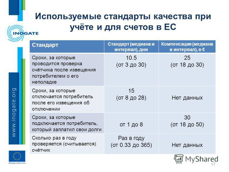 Используемые стандарты качества при учёте и для счетов в ЕС Стандарт Стандарт (медиана и интервал), дни Компенсация (медиана и интервал), в Сроки, за которые проводится проверка счётчика после извещения потребителем о его неполадке 10.5 (от 3 до 30)