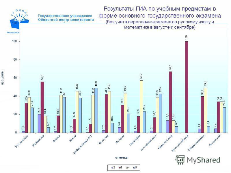 Результаты ГИА по учебным предметам в форме основного государственного экзамена (без учета пересдачи экзамена по русскому языку и математике в августе и сентябре)