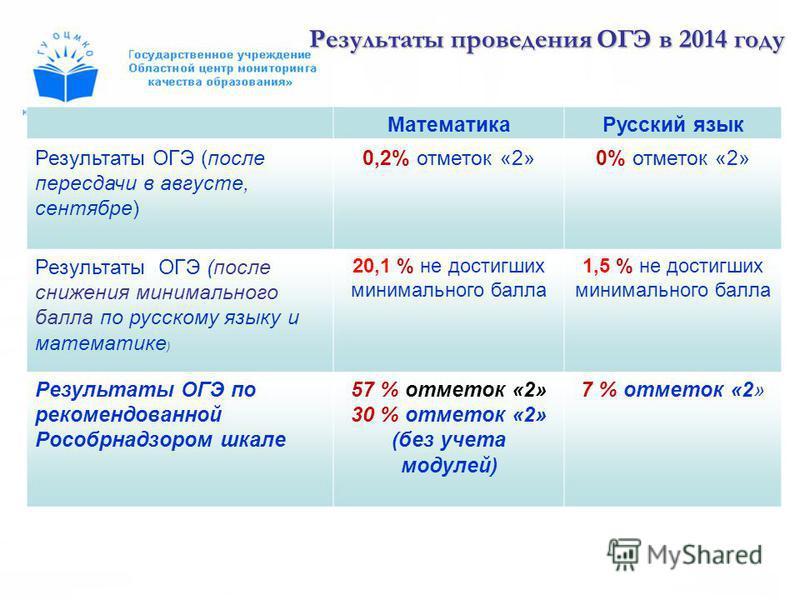Математика Русский язык Результаты ОГЭ (после пересдачи в августе, сентябре) 0,2% отметок «2»0% отметок «2» Результаты ОГЭ (после снижения минимального балла по русскому языку и математике ) 20,1 % не достигших минимального балла 1,5 % не достигших м