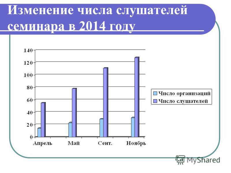 Изменение числа слушателей семинара в 2014 году