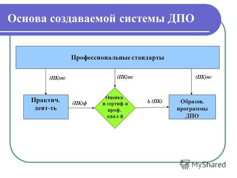 Основа создаваемой системы ДПО Практич. деят-ть Профессиональные стандарты Оценка и сертиф-я проф. квал-й (ПК)ф (ПК)пс Образов. программы ДПО (ПК)пс Δ (ПК)