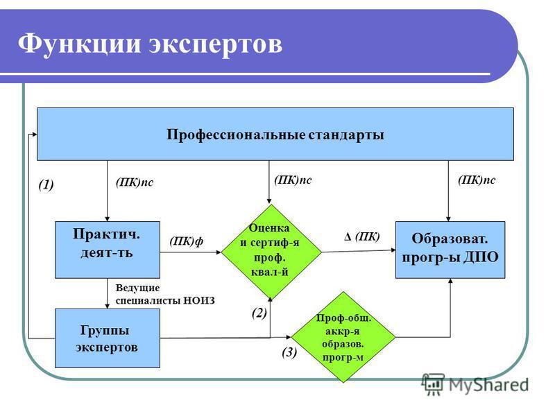 Функции экспертов Практич. деят-ть Профессиональные стандарты Оценка и сертиф-я проф. квал-й (ПК)ф (ПК)пс Образоват. прогр-ы ДПО (ПК)пс Δ (ПК) Группы экспертов Проф-общ. аккр-я образов. прогр-м (1) (2) (3) Ведущие специалисты НОИЗ