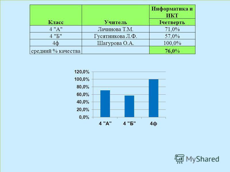 Класс Учитель Информатика и ИКТ Iчетверть 4 АЛачинова Т.М.71,0% 4 БГусятникова Л.Ф.57,0% 4 ф Шагурова О.А.100,0% средний % качества 76,0%