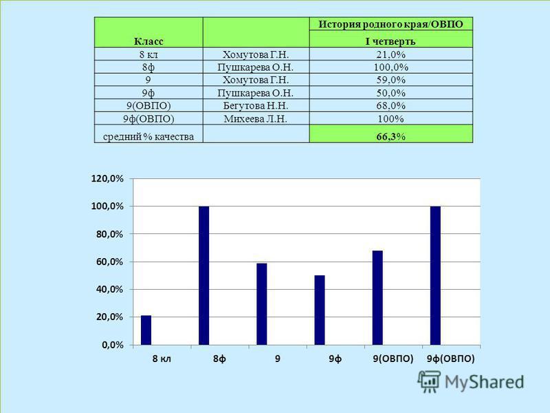 Класс История родного края/ОВПО I четверть 8 кл Хомутова Г.Н.21,0% 8 ф Пушкарева О.Н.100,0% 9Хомутова Г.Н.59,0% 9 ф Пушкарева О.Н.50,0% 9(ОВПО)Бегутова Н.Н.68,0% 9 ф(ОВПО)Михеева Л.Н.100% средний % качества 66,3%