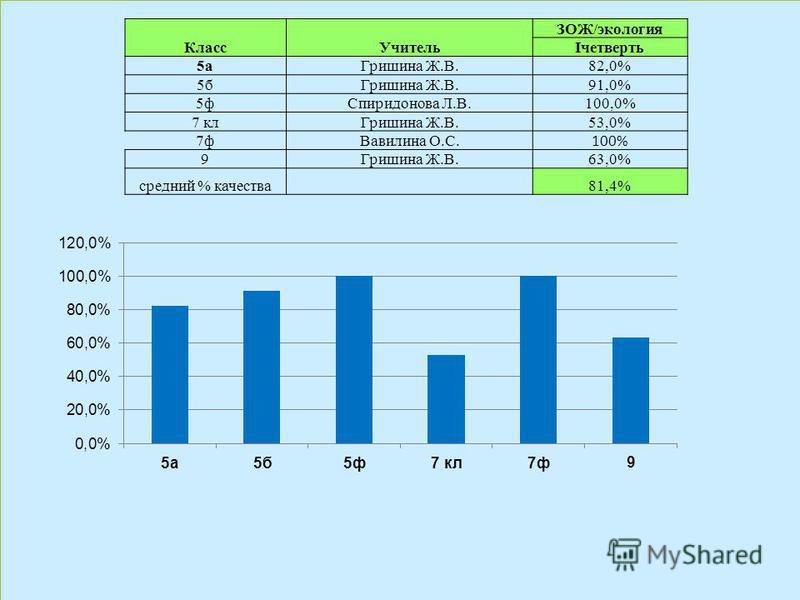 Класс Учитель ЗОЖ/экология Iчетверть 5 а Гришина Ж.В.82,0% 5 б Гришина Ж.В.91,0% 5 ф Спиридонова Л.В.100,0% 7 кл Гришина Ж.В.53,0% 7 ф Вавилина О.С. 100% 9Гришина Ж.В.63,0% средний % качества 81,4%