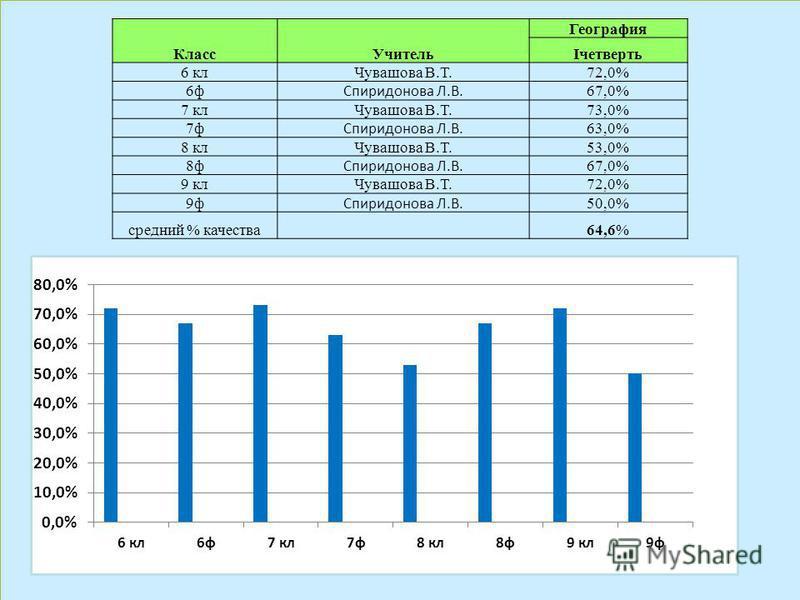 Класс Учитель География Iчетверть 6 кл Чувашова В.Т.72,0% 6 ф Спиридонова Л.В. 67,0% 7 кл Чувашова В.Т.73,0% 7 ф Спиридонова Л.В. 63,0% 8 кл Чувашова В.Т.53,0% 8 ф Спиридонова Л.В. 67,0% 9 кл Чувашова В.Т.72,0% 9 ф Спиридонова Л.В. 50,0% средний % ка