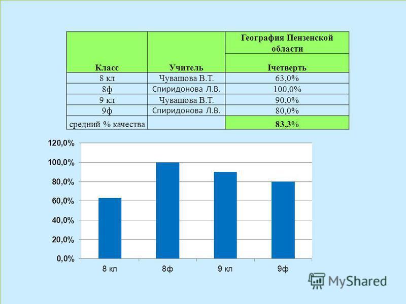 Класс Учитель География Пензенской области Iчетверть 8 кл Чувашова В.Т.63,0% 8 ф Спиридонова Л.В. 100,0% 9 кл Чувашова В.Т.90,0% 9 ф Спиридонова Л.В. 80,0% средний % качества 83,3%